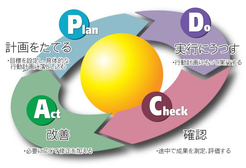 経営サイクル(PDCAサイクル)の確立